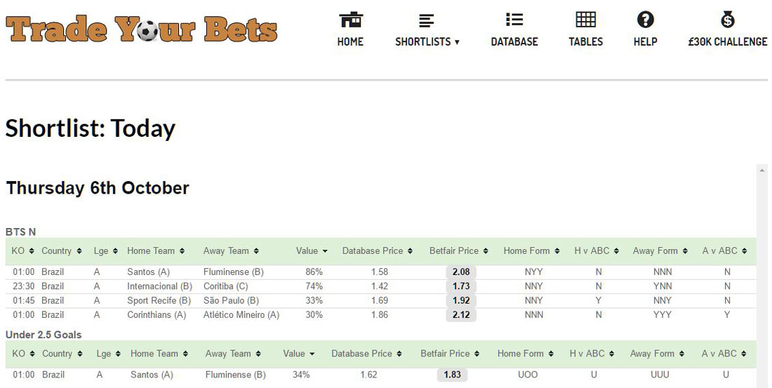 Trade Your Bets shortlist showing Brazilian matches.