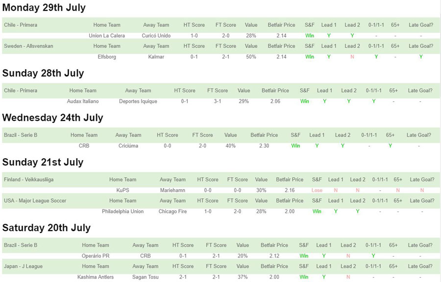 Value Trades, home wins, July 2019